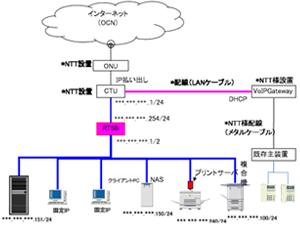 ネットワーク図の例